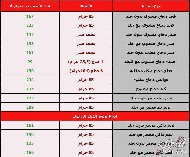 جدول السعرات الحرارية للطعام pdf