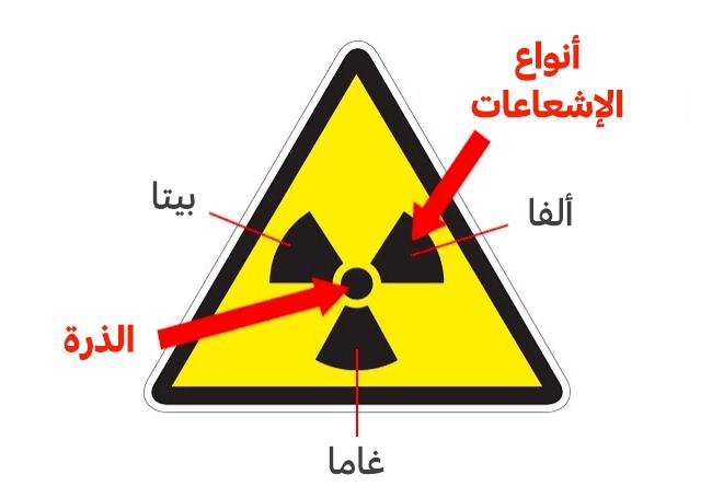الإشعاع،أنواع الإشعاع،نسبة الإشعاع النووي المسموح