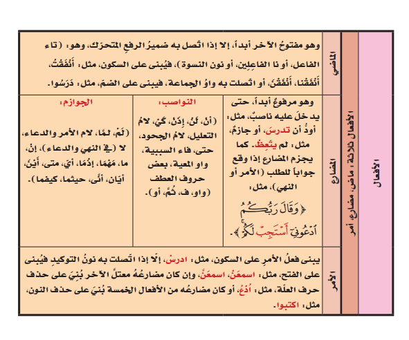 ملخص قواعد اللغة العربية للمرحلة الإبتدائية 3dlat.com_11_18_422d