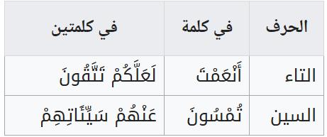 حكم الإظهار في القرآن الكريم..حروف الإظهار في القرآن