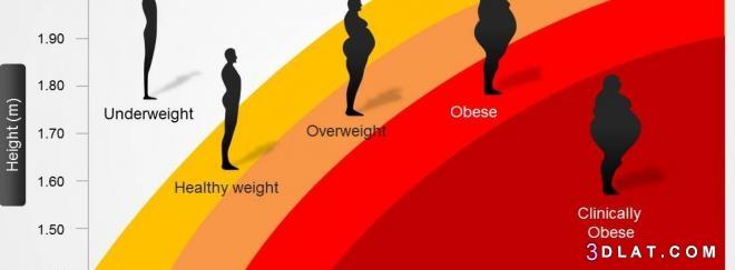 الجسم, المثالي, الوزن, حساب, كتلة, مؤشر, ومعرفة