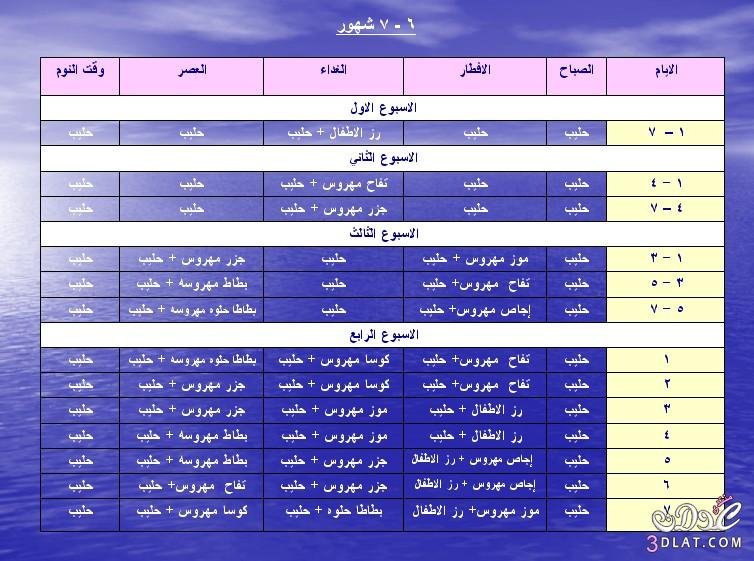 جدول الاكلات 7شهور يقول هااااااااااات