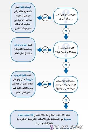 أحوال الخلوة بالأجنبية وأحكامها 3dlat.com_15_18_2ccb