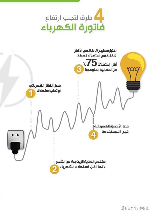 ارتفاع, الكهرباء, طرق, فاتورة, لتجنب