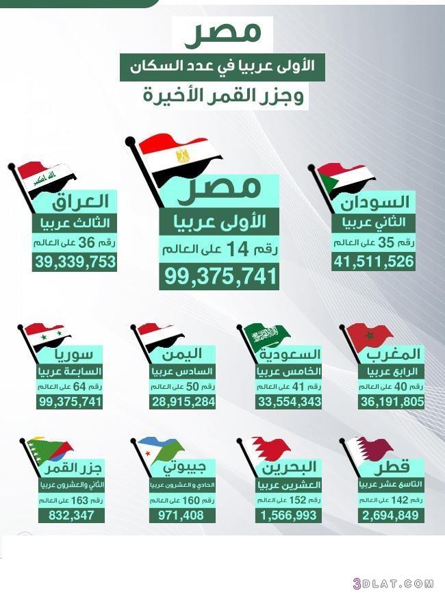 الأولى, السكان, عدد, عربياً, مصر